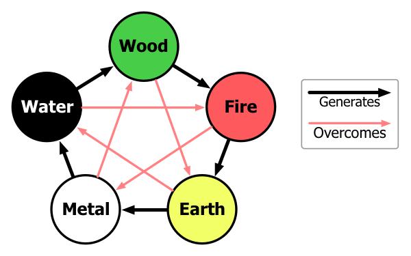 تقابل عناصر پنچگانه